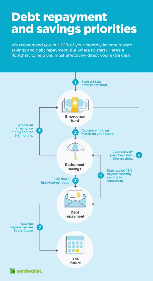 Infographic of debt repayment and savings priorities