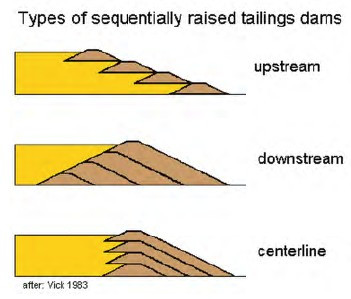 Long Term Risk of Tailings Dam Failures