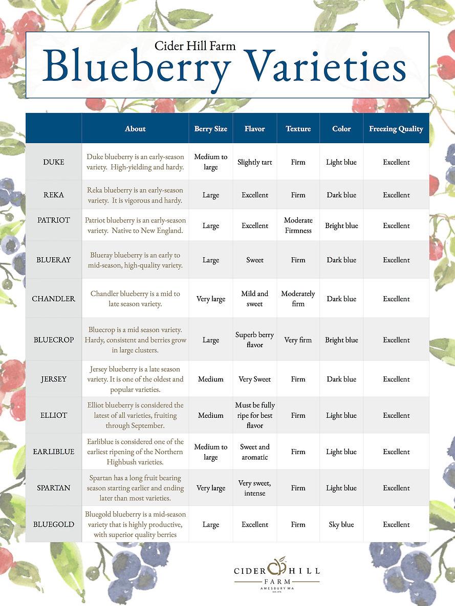 Bluberry Varieties Table.jpg