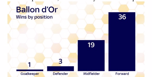 Ballon d'Or wins by position.