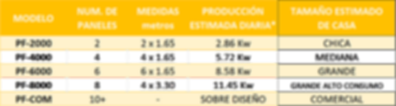 tabla seleccion paneles solares.png