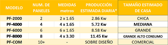 tabla seleccion paneles solares.png