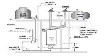 diagrama calentador de paso