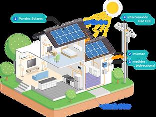 esquema paneles solares