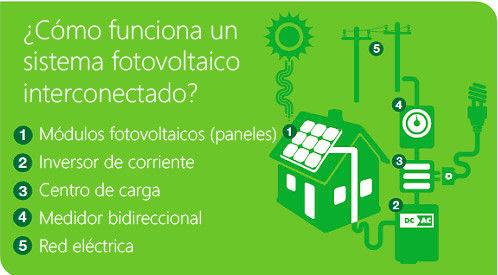 ¿cómo funciona un panel solar?