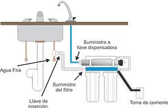 instalación purificador de agua