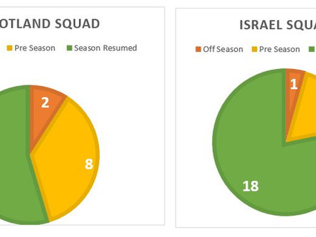 Opposition Analysis - Israel