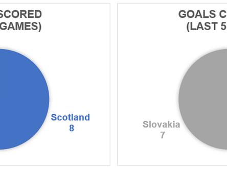 Opposition Analysis – Slovakia