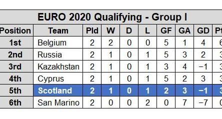 PREVIEW: Scotland v Cyprus – Euro 2020 Qualifying