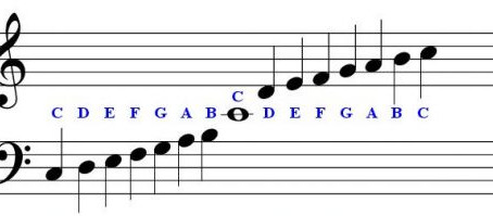 Understanding the names of notes in Piano music
