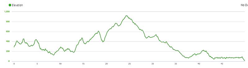 elevation profile, maclehose trail, hong kong, ascent, mountains, hiking, running