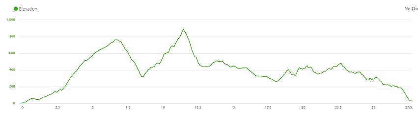 lantau island, lantau trail, view, mountain, running, hiking, hong kong, elevation profile