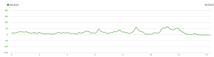 elevation profile, tung o ancient trail, hong kong, mountains, hiking, running, ascent