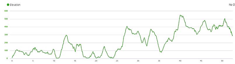 elevation profile, maclehose trail, hong kong, ascent, hiking, running, mountains