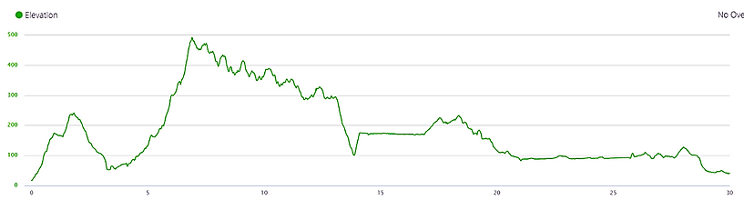 tai lam country park, elevation profile, hong kong, hiking