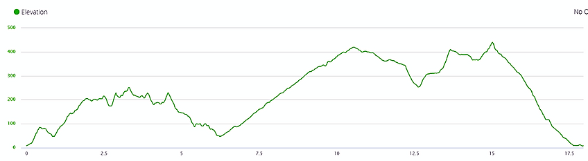 tai lam chung country trail, elevation profile, hong kong, hiking