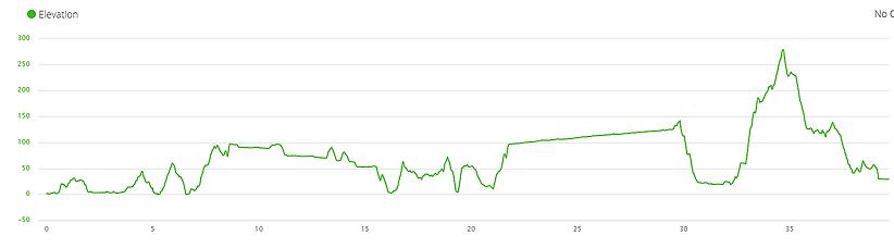 lantau island, lantau trail, mountain, running, hiking, hong kong, elevation profile