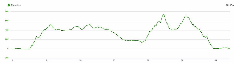 elevation profile, ascent, lantau, ngong ping, hong kong, hiking, running