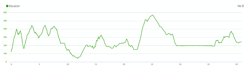 Wilson Trail elevation profile, hiking, hong kong, running, ascent