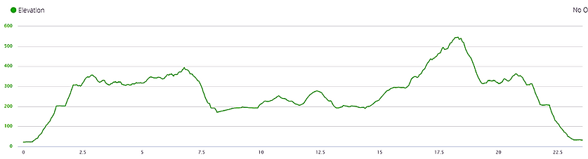 lung mun, shing mun, trail, hong kong, elevation profile, hiking