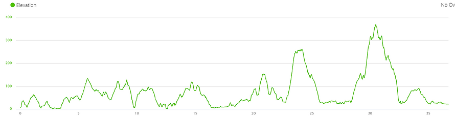 elevation profile, running, hiking, lamma island, hong kong, ascent
