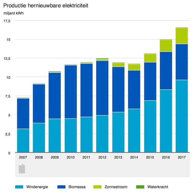 Hernieuwbare elektriciteit in Nederland