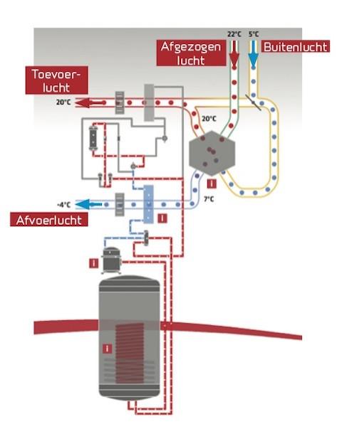 Ventilatie warmtepomp en warmtepomp boiler