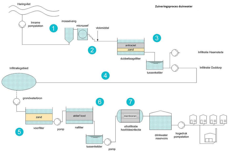 Zuiveringsproces Duinwater.jpg