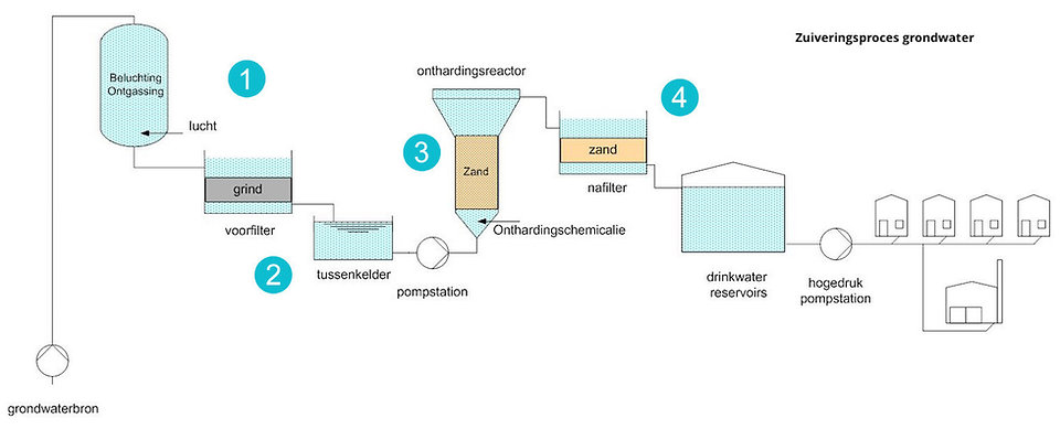Zuiveringsproces Grondwater.jpg
