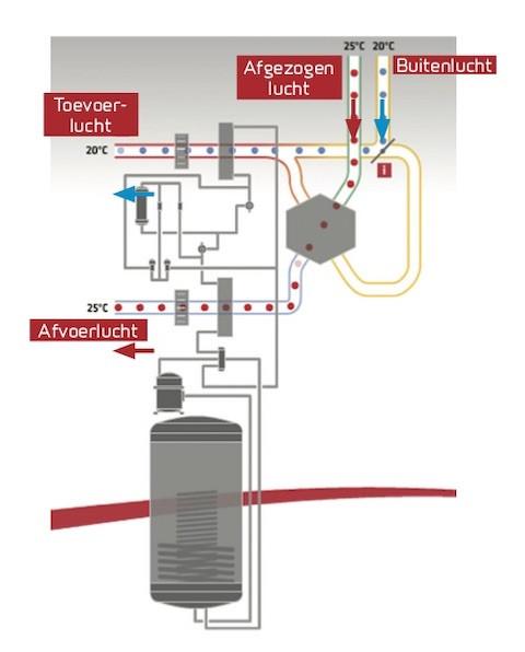 Bypass functie bij de Nilan Compact P