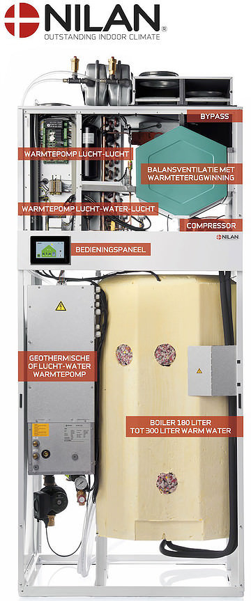 Energiezuinige ventilatie warmtepomp en aardwarmte