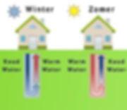 Aardwarmte met Nilan Compact P GEO