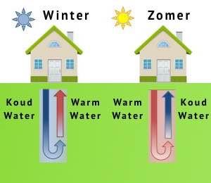 Verwarmen en koelen met aardwarmte