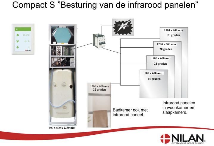 Centrale infrarood verwarming en ventilatie warmtepomp