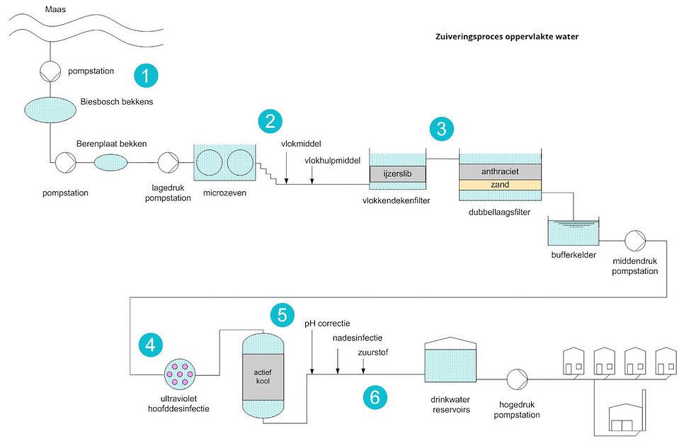 Zuiveringsproces Oppervlaktewater.jpg