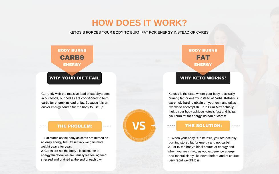 Keto Burn Max Ketogenic weight loss support