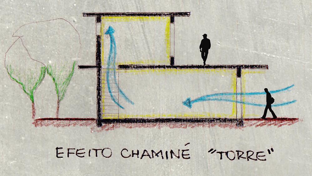 Efeito chaminé - torre