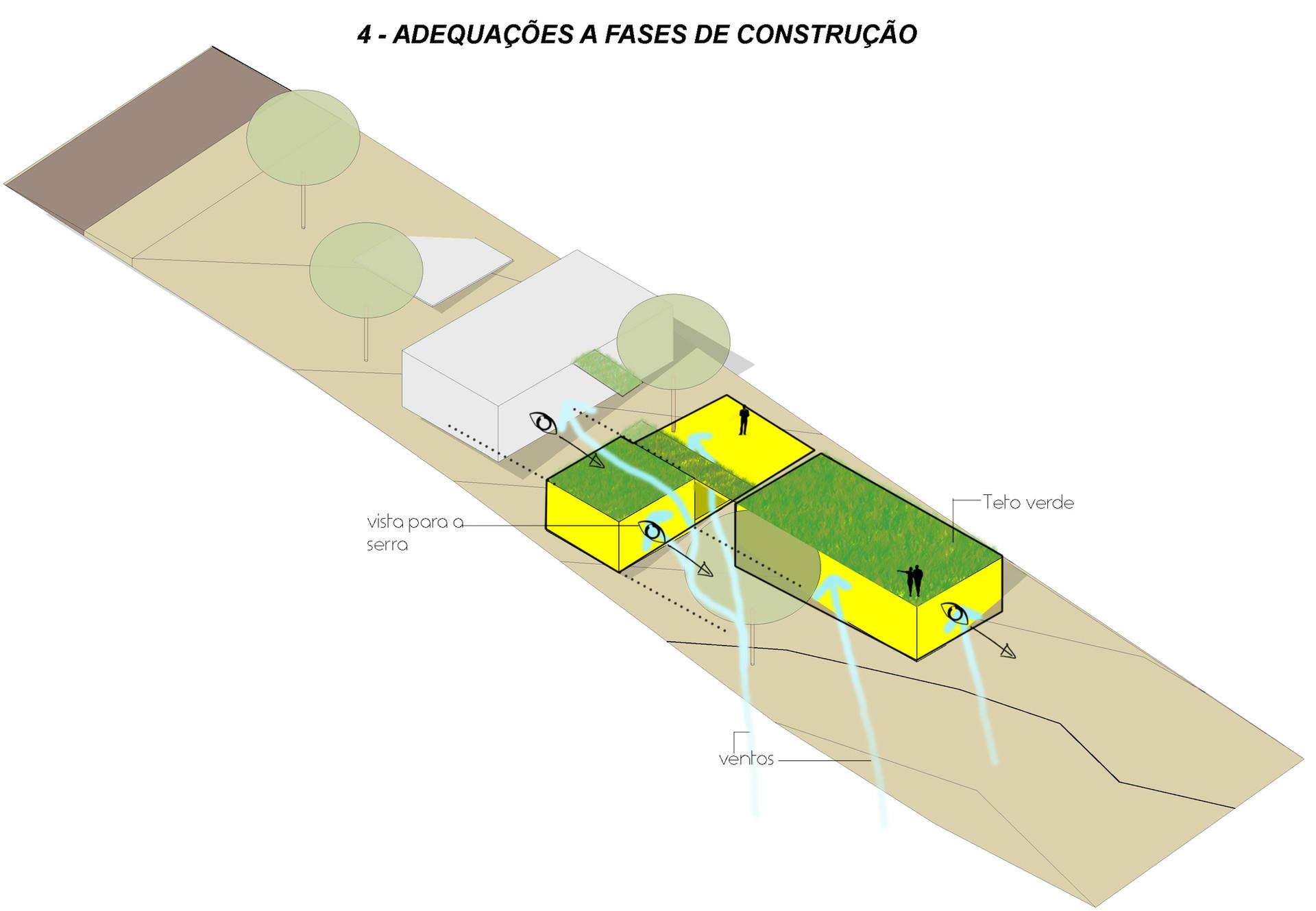 4 - Fases de construção
