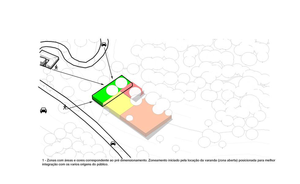 Zoneamento 2