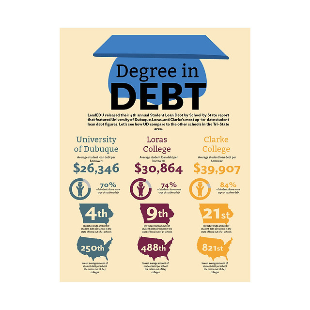 Degree in Debt Infographic