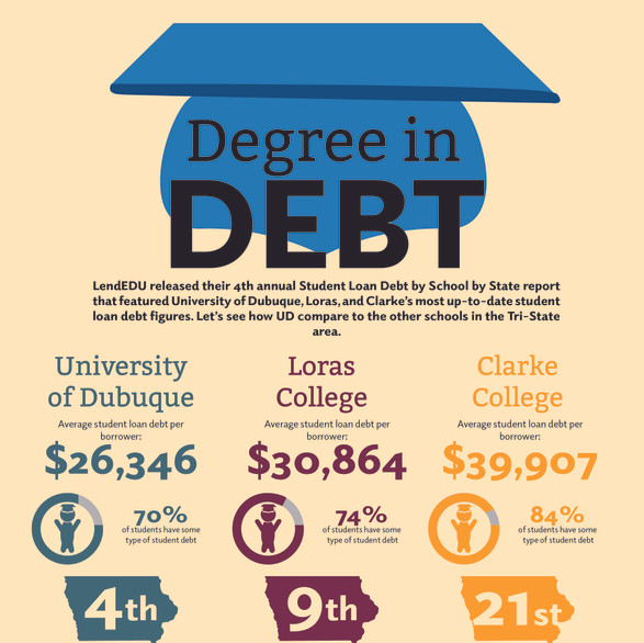 Infographic: Degree in Debt