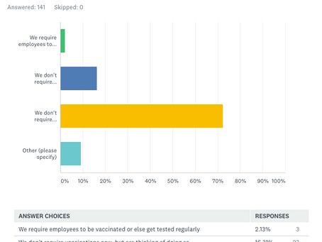 Poll Points to Intense Differences Among LBM Execs over Vaccination, Masking Requirements