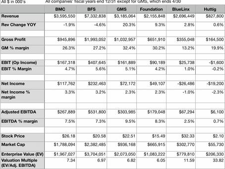 BMC, BFS Bet Big on Trusses, Plan More Deals
