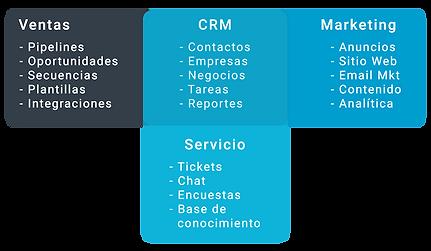 ¿Que es CRM? Estratego Consultores en Chile