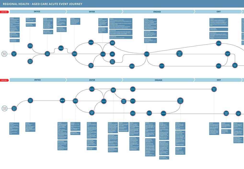 SA Health Customer Journey Map