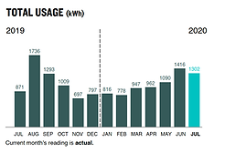 ComEd Usage Graph.png
