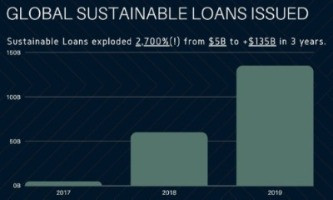 Sustainable Finance 101: How Your Company Can Profit with Sustainability-Linked Loans