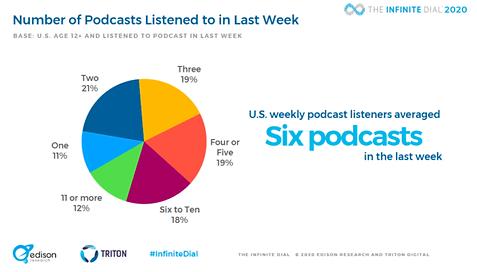 podcast-statistics-and-charts-2020-podca