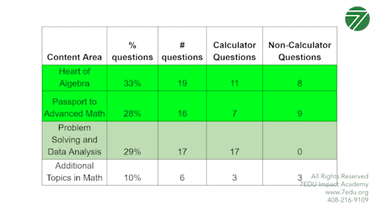 "<img src=""satmathtopics.jpg"" alt=""major topics for sat math chart"">"