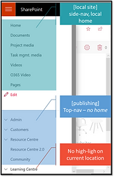SharePoint Modern UI is less than you might think